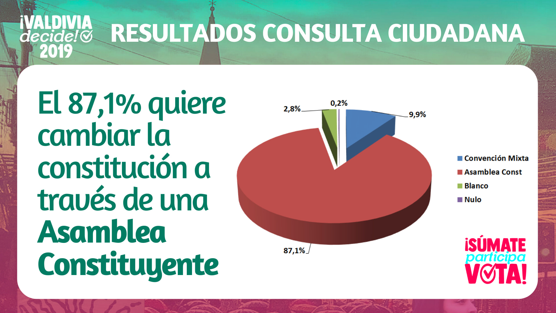 Resultados Definitivos de Consulta Ciudadana: #ValdiviaDecide. (documento descargable).