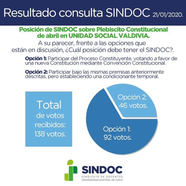 Resultados de consulta sobre posición del SINDOC ante Plebiscito del 26 de abril.
