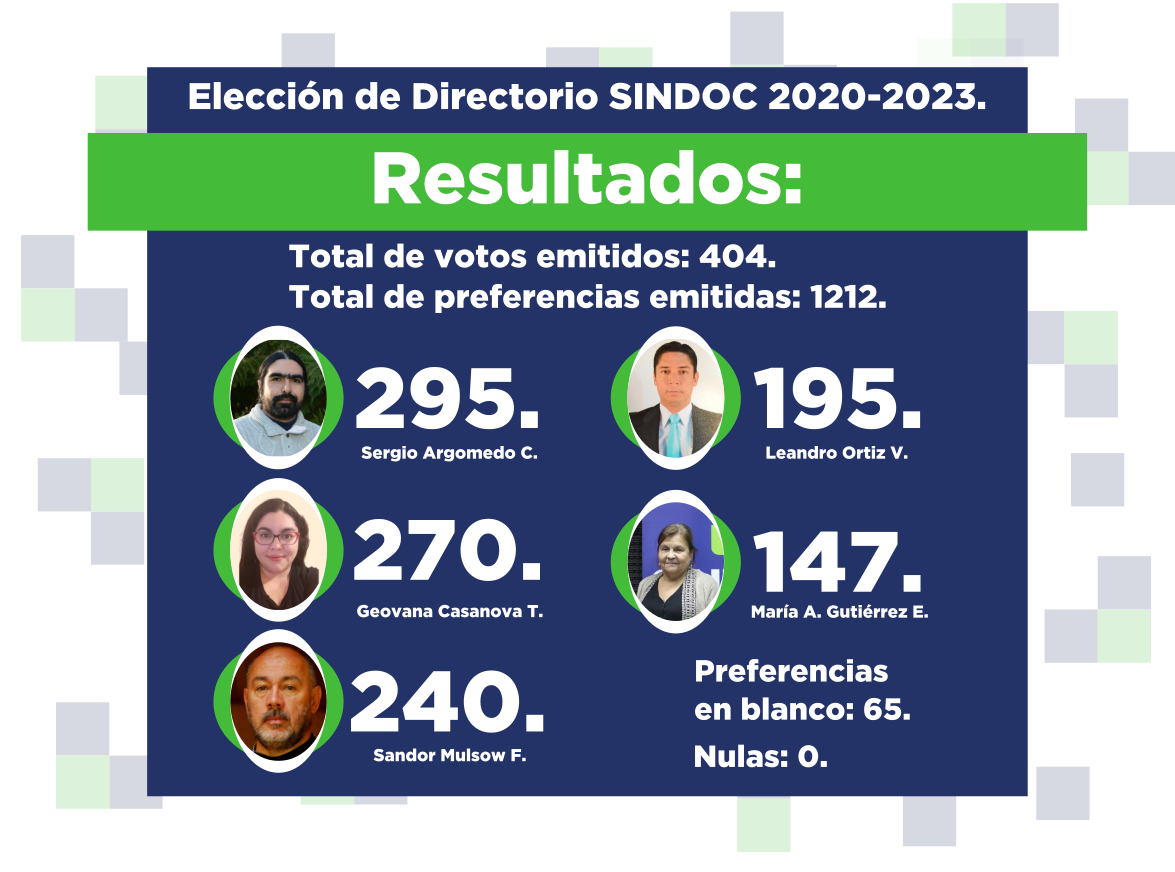 Resultados elección Directorio SINDOC